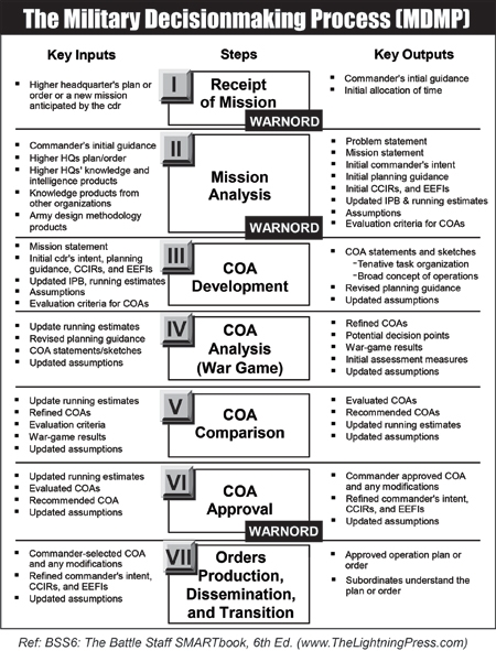Military Decisionmaking Process (MDMP)