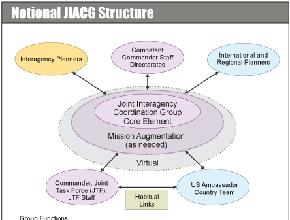 Joint Interagency Task Force (JIATF)