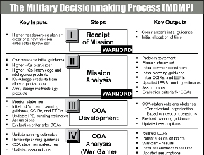 About The Military Decisionmaking Process Mdmp The