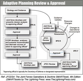 process flow diagram format adaptive planning and execution  apex  the lightning  adaptive planning and execution  apex  the lightning
