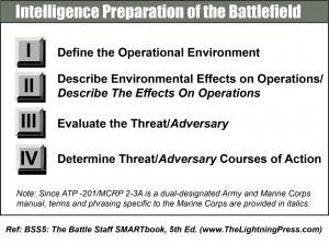 Intelligence Preparation of the Battlefield
