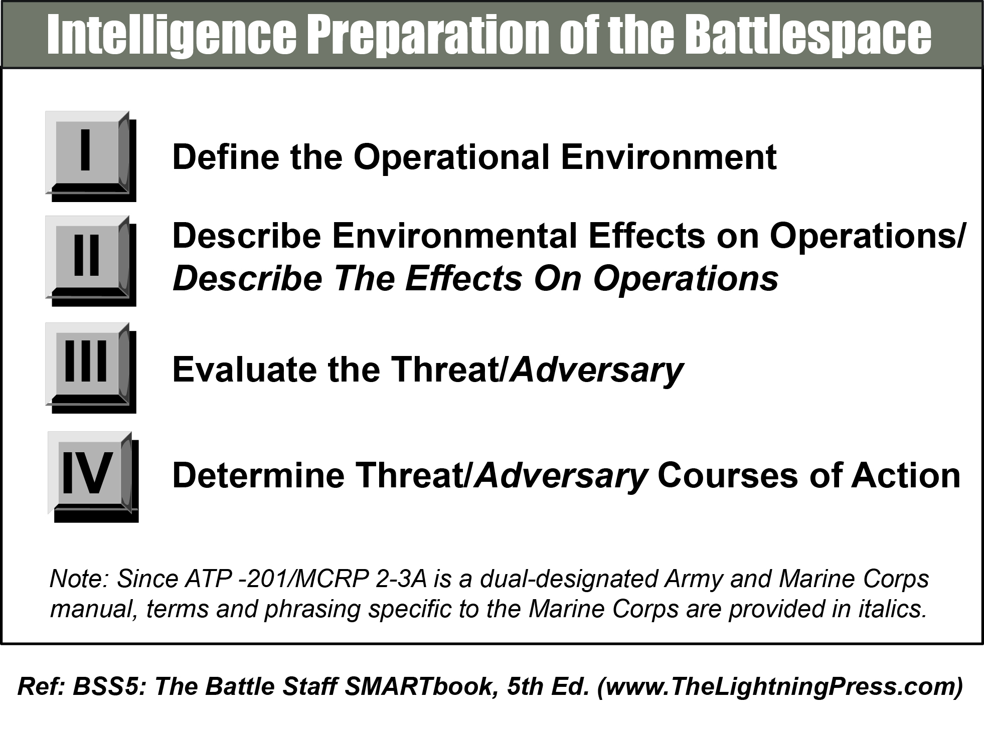 Intelligence preparation of the battlespace ipb the lightning intelligence preparation of the battlespace ipb the lightning press smartbooks fandeluxe Ebook collections