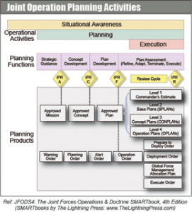 Joint Operation Plan Activities