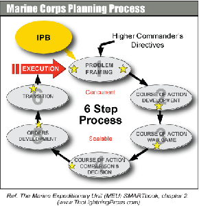 Marine Corps Planning Process (MCPP)