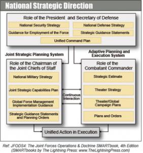 Joint Strategic Planning System (JSPS)
