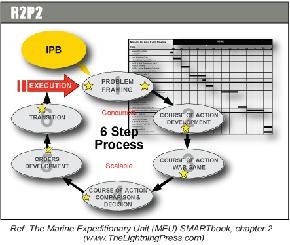 R2P2 - Rapid Response Planning Process