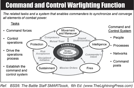 Command & Control Warfighting Function