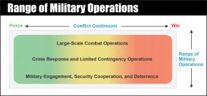 Notional Operations Across the Conflict Continuum.