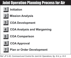 Joint Operation Planning Process for Air (JOPPA)