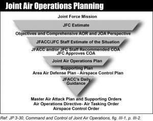Joint Air Operations Planning