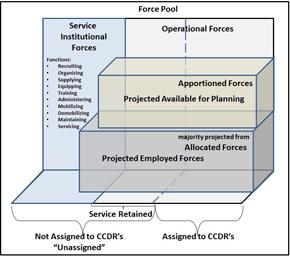 GFM Force Pool