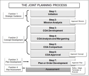 Joint Planning Process