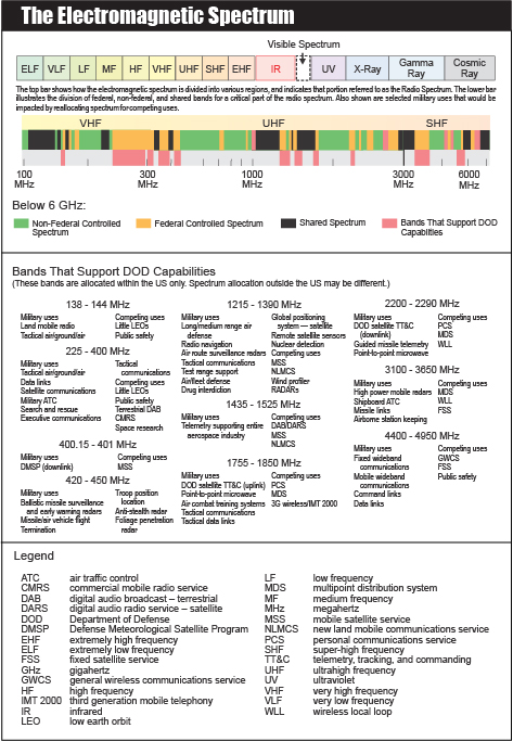 Electromagnetic Spectrum (EMS)