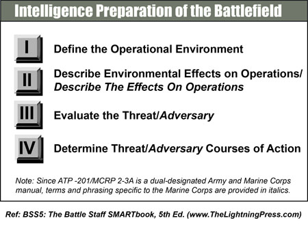 Intelligence Preparation of the Battlefield