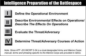 Intelligence Preparation of the Battlespace (MAGTF SMARTbook)