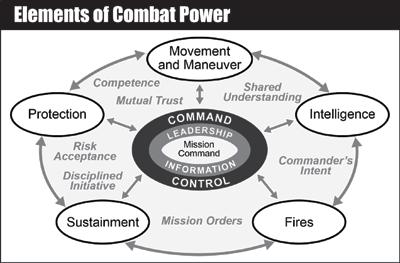 Elements of Combat Power