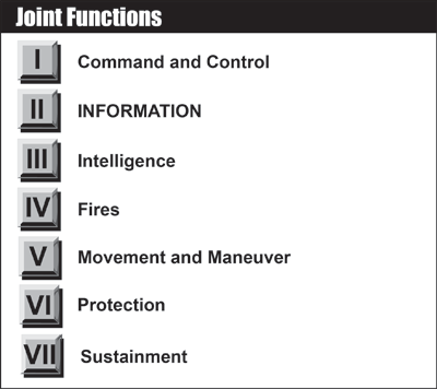 Joint Functions